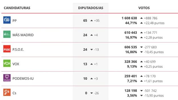 Resultados de los comicios a la Asamblea de Madrid. (Comunidad de Madrid)