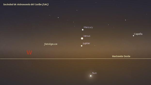 Alineación de Mercurio, Venus y Júpiter en mayo de 2013. (Sociedad de Astronomía del Caribe)