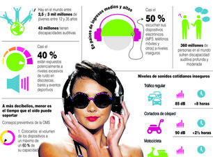 Infografía hecha a partir de los datos del informe de la OMS sobre sordera. (SINC)