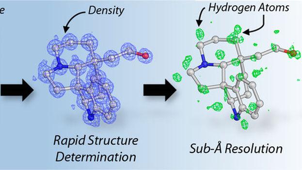 Uso de MicroED para analizar la estructura del polvo. (American Chemical Society)