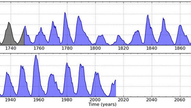 Variación del número de manchas solares desde 1700 en ciclos de once años. (Royal Observatory of Belgium/SILSO graphics)