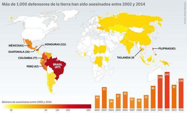 En la última década más de mil activistas has sido asesinados. / José Antonio Peñas (Sinc)