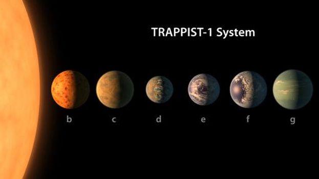 El sistema solar de TRAPPITS-1- (NASA/JPL-Caltech)