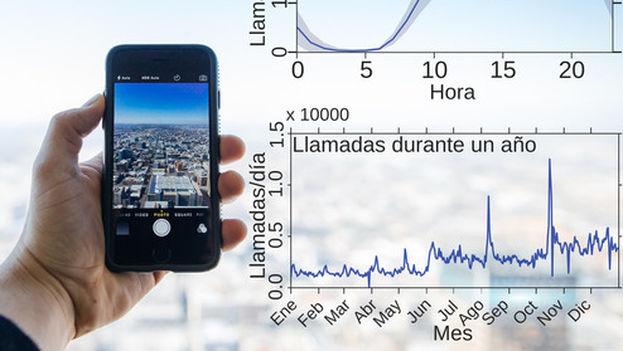 Las llamadas telefónicas reflejan el ritmo de la sociedad y permiten detectar eventos inusuales. (UPM)