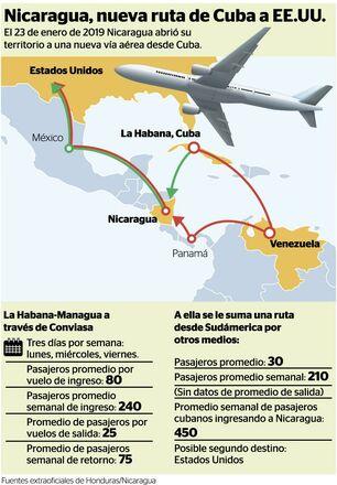 Además de los cubanos que llegan directamente desde La Habana a Managua, otros hacen la ruta por terceros países. (La Prensa)