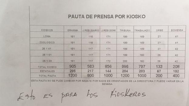 Cartel colocado en la oficina de Correos de la calle 26 en La Habana con las pautas a seguir en la distribución de número de ejemplares de publicaciones a entregar a los kiosqueros por cuenta propia. (14ymedio)