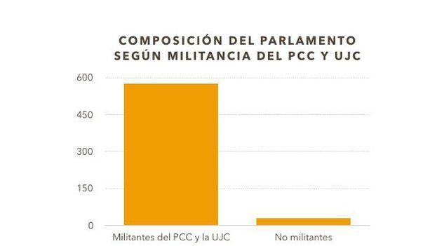 Composición del Parlamento por militantes del PCC y la UJC y no militantes de esas organizaciones. (14ymedio)