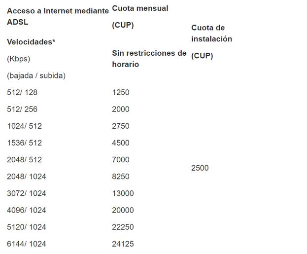 Cuotas mensuales para acceso a internet mediante ADSL. (Captura)