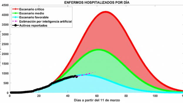 Gráfico de datos manejado por las autoridades con los escenarios posibles de la evolución de la pandemia.