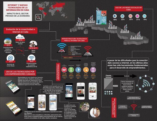 Impacto en el sector privado cubano de internet y las TICs. (Cortesía)