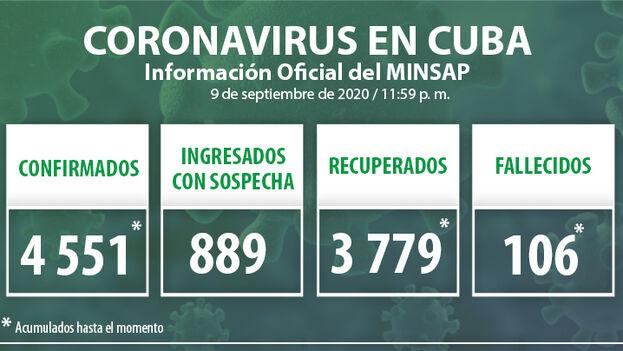 Durante la jornada del 9 de septiembre se detectaron 92 nuevos casos positivos por covid-19 en la Isla, según el Ministerio de Salud Pública. (Minsap)