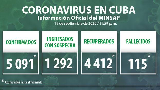 Durante la jornada del 19 de septiembre se detectaron 36 nuevos casos positivos por covid-19 en la Isla, según el Ministerio de Salud Pública. (Minsap)