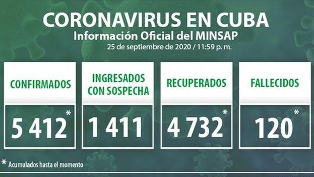 Durante la jornada del 25 de septiembre se detectaron 62 nuevos casos positivos por covid-19 en la Isla, según el Ministerio de Salud Pública. (Minsap)