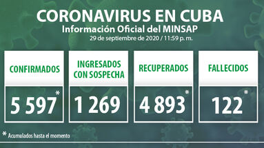 Durante la jornada del 29 de septiembre se detectaron 66 nuevos casos positivos por covid-19 en la Isla, según el Ministerio de Salud Pública. (Minsap)