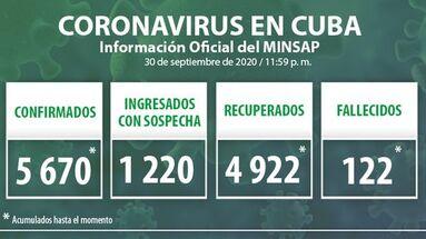 Durante la jornada del 30 de septiembre se detectaron 73 nuevos casos positivos por covid-19 en la Isla, según el Ministerio de Salud Pública. (Minsap)