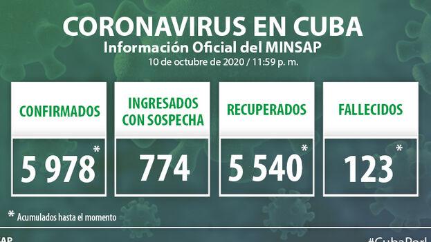 Durante la jornada del 10 de octubre se detectaron 30 nuevos casos positivos por covid-19 en la Isla, según el Ministerio de Salud Pública. (Minsap)
