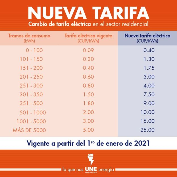 Nuevas tarifas del consumo de electricidad. (Unión Eléctrica de Cuba)