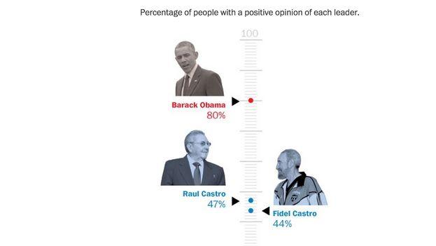 Porcentaje de encuestados con una opinión positiva de cada mandatario. (The Washington Post)