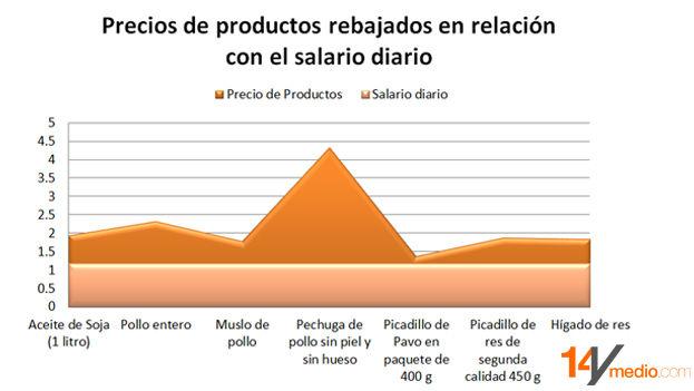 Precios de productos rebajados en relación con el salario diario. (14ymedio)