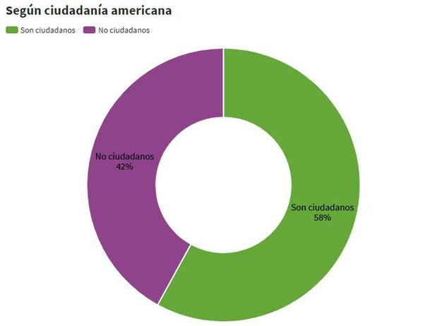 Proporción de cubanos residentes en Estados Unidos que ya tienen la ciudadanía y los que todavía no. (Inventario)