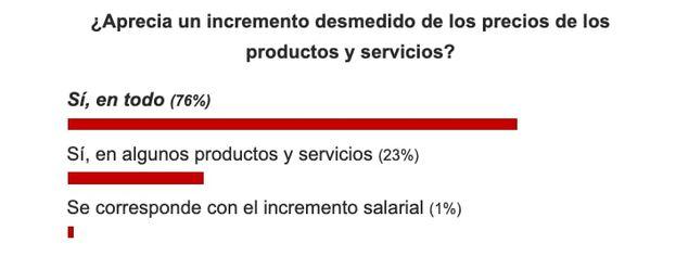 Resultados sobre la pregunta: ¿Aprecia un incremento desmedido de los precios de los productos y servicios? (Captura)