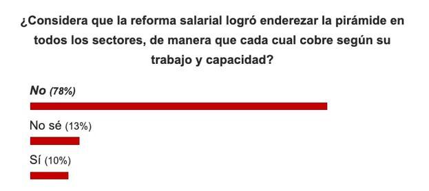 Resultados sobre la pregunta: ¿Considera que la reforma salarial logró enderezar la pirámide en todos los sectores, de manera que cada cual cobre según su trabajo y capacidad? (Captura)