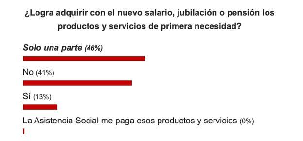Resultados sobre la pregunta: ¿Logra adquirir con el nuevo salario, la jubilación o pensión, los productos y servicios de primera necesidad? (Captura)