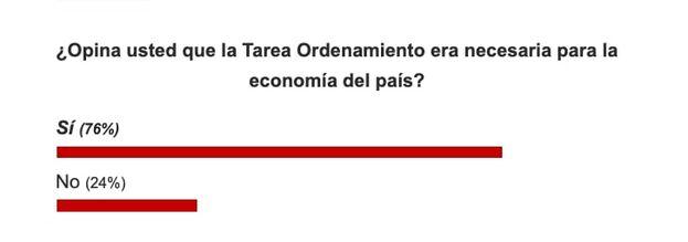 Resultados sobre la pregunta: ¿Opina usted que la Tarea Ordenamiento era necesaria para la economía del país? (Captura)