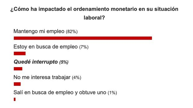 Resultados sobre la pregunta: ¿Cómo ha impactado el ordenamiento monetario en su situación laboral? (Captura)