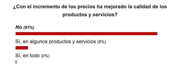 Resultados sobre la pregunta: ¿Con el incremento de los precios ha mejorada la calidad de los productos y servicios? (Captura)