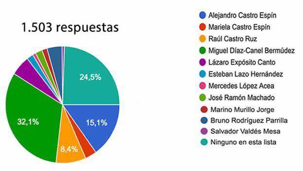 Resultados de la encuenta realizada por '14ymedio', destinada a averiguar qué figuras oficiales tienen más posibilidades de ocupar el cargo de presidente del Consejo de Estado en opinión de los lectores. (14ymedio)
