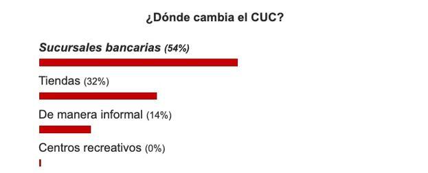 Resultados sobre la pregunta: ¿Dónde cambia el CUC? (Captura)