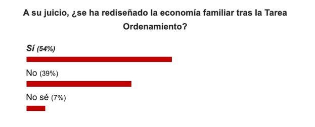 Resultados sobre la pregunta: A su juicio, ¿se ha rediseñado la economía familiar tras la Tarea Ordenamiento? (Captura)
