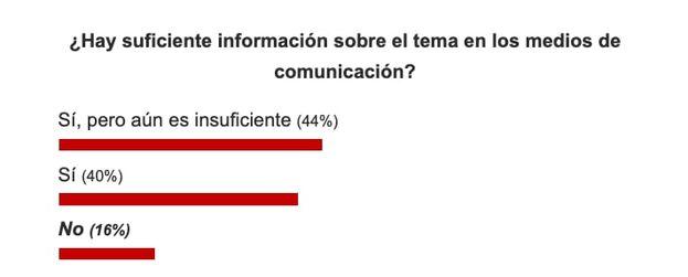 Resultados sobre la pregunta: ¿Hay suficiente información sobre el tema en los medios de comunicación? (Captura)