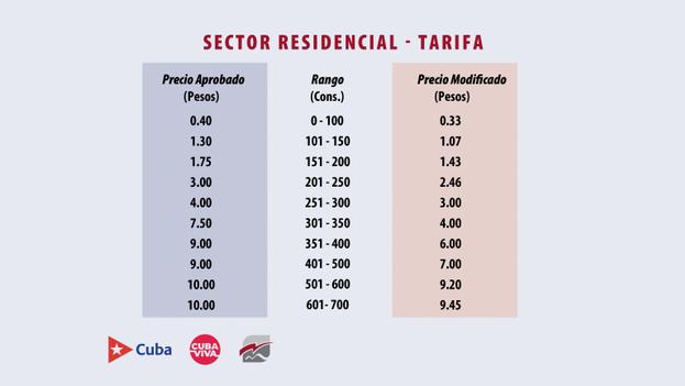 Tarifa del sector residencial para el consumo de 0 a 700 kWh. (Cubadebate)
