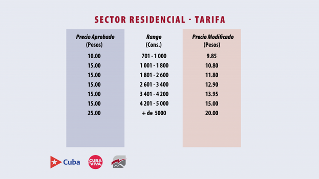 Tarifa del sector residencial para el consumo de 701 a más de 5.000 kWh. (Cubadebate)