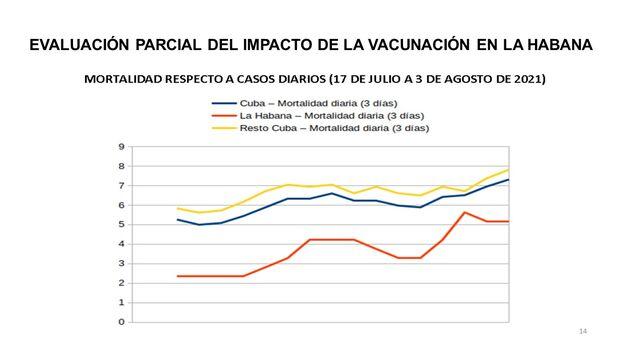 Tasas de mortalidad La Habana y Cuba. (Cubadebate)