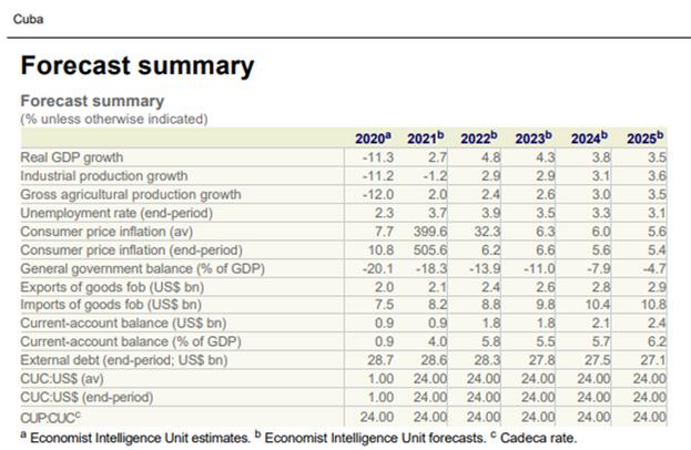 """""""El estimado de crecimiento entre 2020 y 2025 parece asumir que sería sostenible un incremento del déficit de cuenta corriente"""", pronostica Pedro Monreal. (Twitter)"""