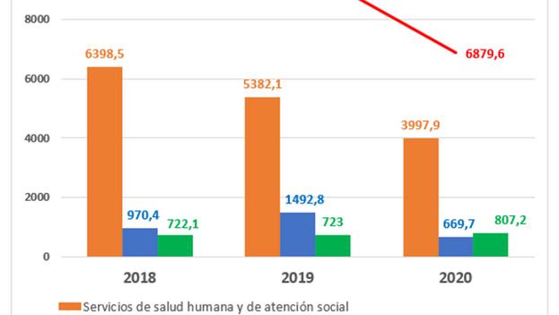 El color naranja representa los ingresos por servicios de salud y el verde por telecomunicaciones. (ONEI)
