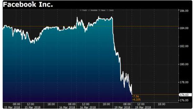 La caída de las acciones de Facebook este lunes en la bolsa de Nueva York ha arrastrado a la de Tokio esta mañana, cuyo índice de referencia ha perdido casi un punto. (Wall Street)