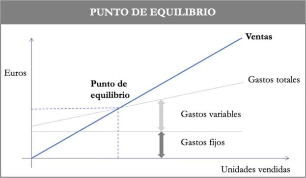 Gastos totales, ventas y punto de equilibrio. Fuente: elaboración propia