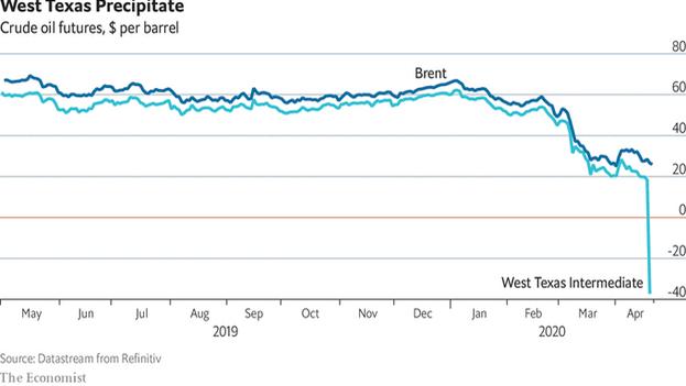 Gráfico elaborado por 'The Economist' con datos de Datastream from Refinitiv que muestra el desplome del petróleo.