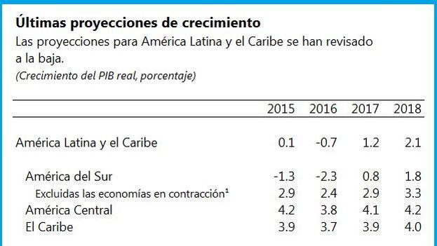 Previsiones de crecimiento del FMI para Latinoamérica (@FMInoticias)
