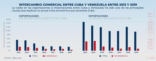 El valor del comercio de bienes con Venezuela, que consistía principalmente de petróleo crudo y refinado, se desplomó entre 2013 y 2019