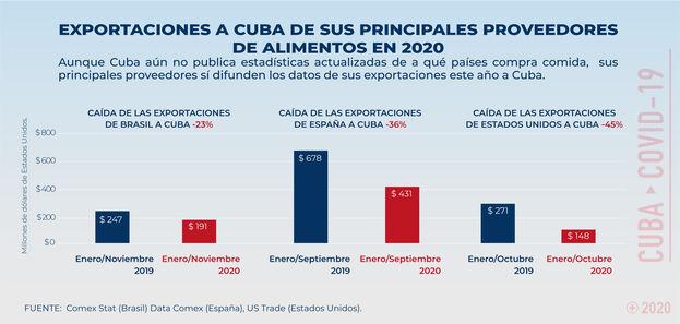 Hasta agosto, Cuba estaba importando, cada mes, unos 210 millones de dólares menos que el año pasado