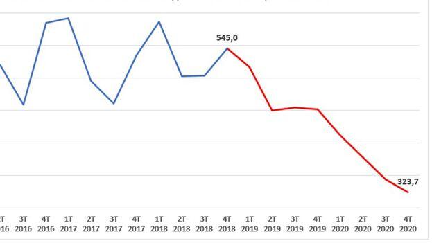 Los gráficos oficiales muestran la magnitud del desplome de la economía cubana. (Onei)