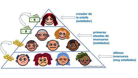Estos esquemas son de tipo piramidal, es decir, implican que los participantes ya establecidos capten a nuevos miembros y estos a su vez recomienden el negocio y atraigan a nuevos inversores