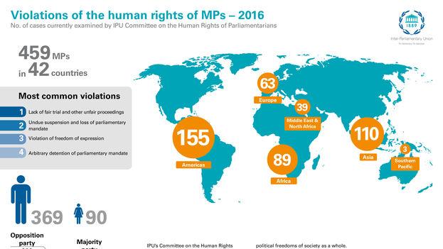 América Latina ha informado de hasta 155 casos de parlamentarios cuyos derechos fueron violados. (IPU)