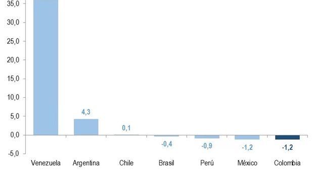 Comportamiento del Índice de Miseria en varios países de América Latina (Bloomberg)
