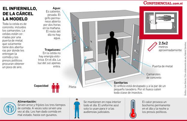 Condiciones de la prisión nicaragüense La Modelo. (Confidencial)